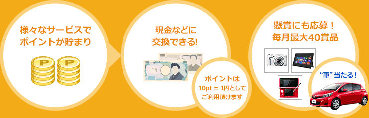 様々なサービスでポイントが貯まり現金に交換できる!