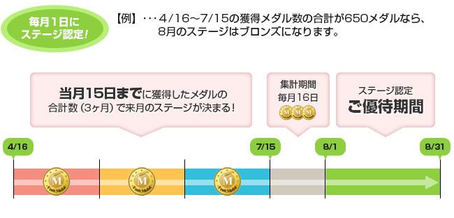 メダルの合計数に応じて毎月1日にステージ認定!